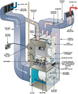 Furnace Repair | Cary, NC | Air Secure Inc.